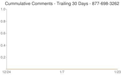 Cummulative Comments 877-698-3262
