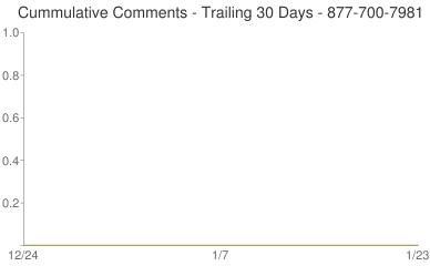 Cummulative Comments 877-700-7981
