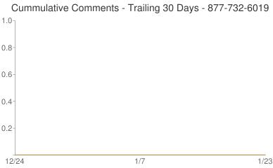 Cummulative Comments 877-732-6019