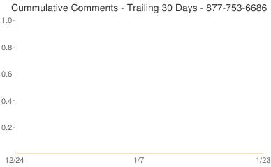Cummulative Comments 877-753-6686