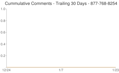Cummulative Comments 877-768-8254