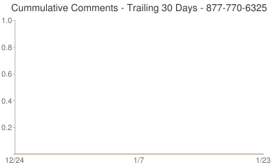 Cummulative Comments 877-770-6325