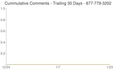 Cummulative Comments 877-779-3202
