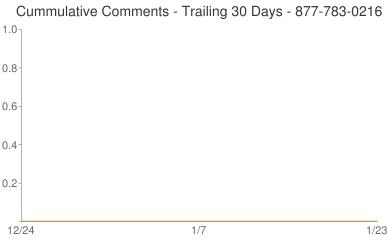 Cummulative Comments 877-783-0216