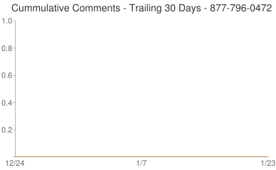 Cummulative Comments 877-796-0472