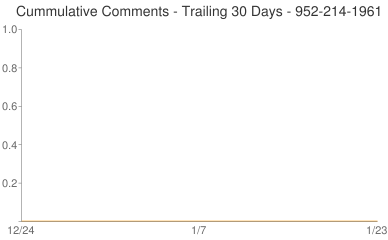 Cummulative Comments 952-214-1961