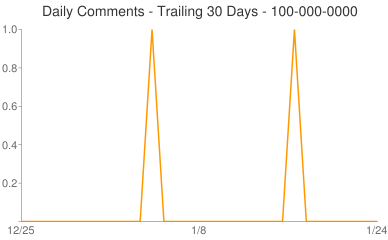 Daily Comments 100-000-0000