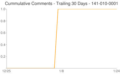 Cummulative Comments 141-010-0001