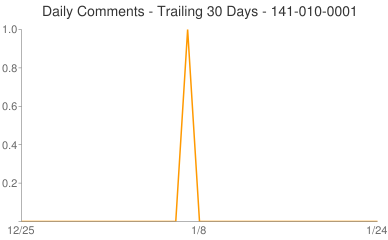 Daily Comments 141-010-0001
