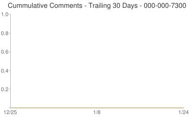 Cummulative Comments 000-000-7300