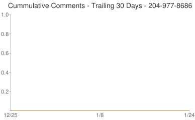 Cummulative Comments 204-977-8686
