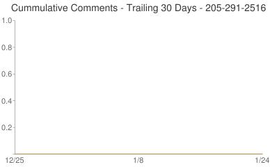 Cummulative Comments 205-291-2516