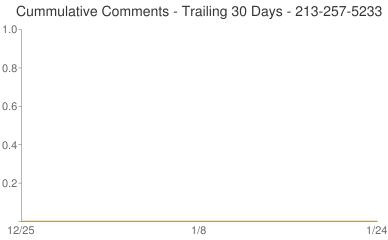 Cummulative Comments 213-257-5233