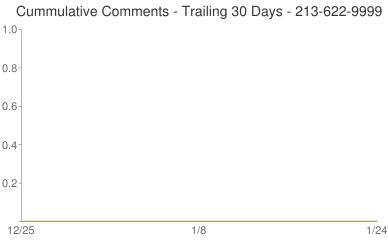 Cummulative Comments 213-622-9999
