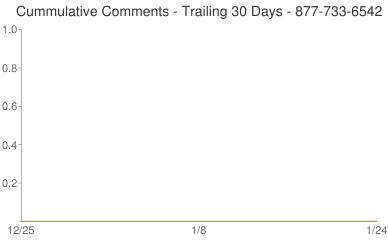 Cummulative Comments 877-733-6542