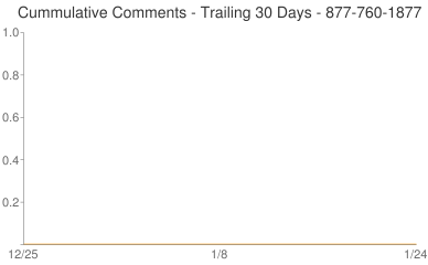 Cummulative Comments 877-760-1877