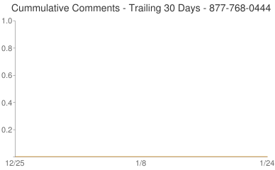 Cummulative Comments 877-768-0444