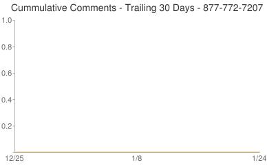 Cummulative Comments 877-772-7207
