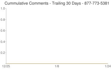 Cummulative Comments 877-773-5381