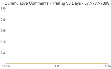 Cummulative Comments 877-777-7899