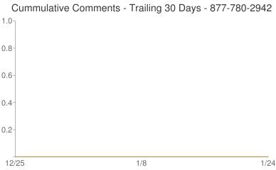 Cummulative Comments 877-780-2942