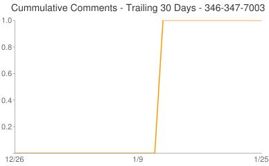Cummulative Comments 346-347-7003