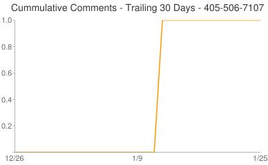Cummulative Comments 405-506-7107