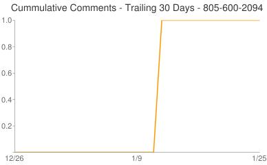 Cummulative Comments 805-600-2094
