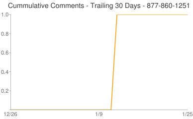 Cummulative Comments 877-860-1251
