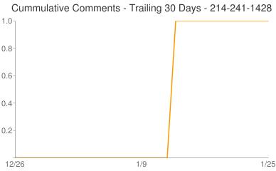 Cummulative Comments 214-241-1428