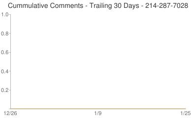 Cummulative Comments 214-287-7028