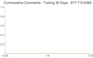 Cummulative Comments 877-710-6382