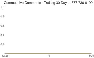 Cummulative Comments 877-730-0190