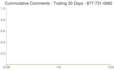 Cummulative Comments 877-731-0682