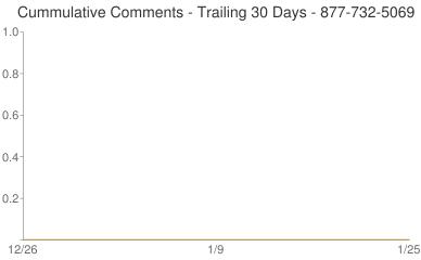 Cummulative Comments 877-732-5069