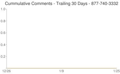 Cummulative Comments 877-740-3332