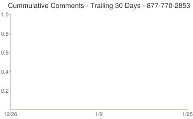 Cummulative Comments 877-770-2853