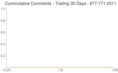 Cummulative Comments 877-771-2311