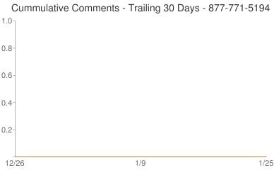 Cummulative Comments 877-771-5194