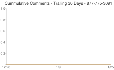 Cummulative Comments 877-775-3091