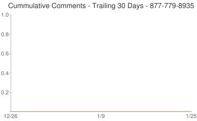 Cummulative Comments 877-779-8935