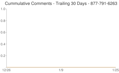 Cummulative Comments 877-791-6263
