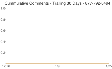 Cummulative Comments 877-792-0494