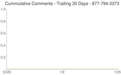 Cummulative Comments 877-794-2373