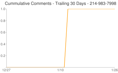 Cummulative Comments 214-983-7998