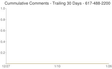 Cummulative Comments 617-488-2200