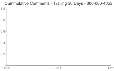 Cummulative Comments 000-000-4053