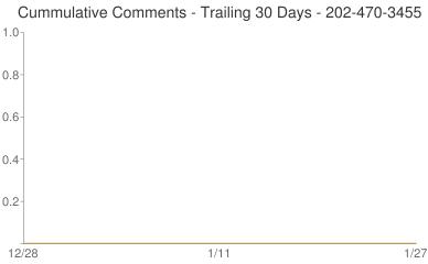 Cummulative Comments 202-470-3455