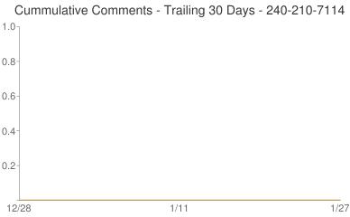 Cummulative Comments 240-210-7114
