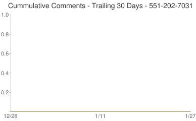 Cummulative Comments 551-202-7031